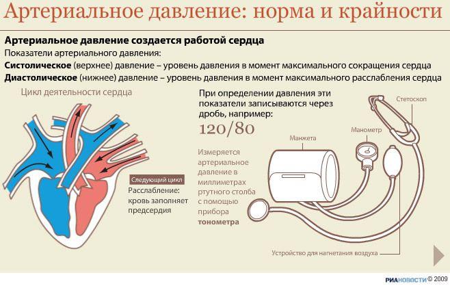 Остеохондроз и гипертония взаимосвязь повышенное давление ...