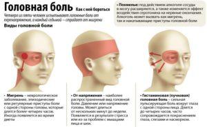 Виды головной боли и методы борьбы с ней