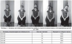 Уровень нестабильности сегментов шейного отдела позвоночника у обследованных детей